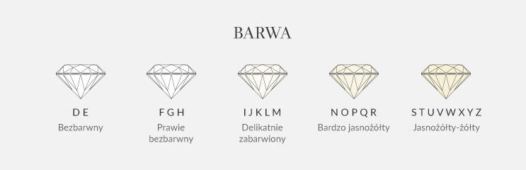 barwa diamentu